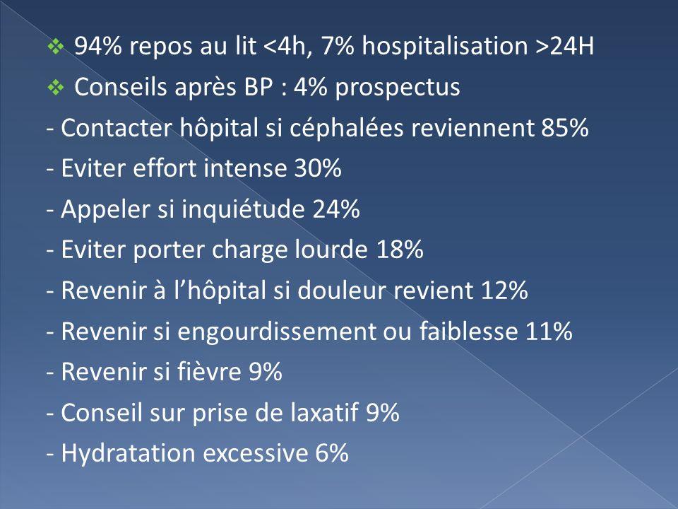 94% repos au lit <4h, 7% hospitalisation >24H