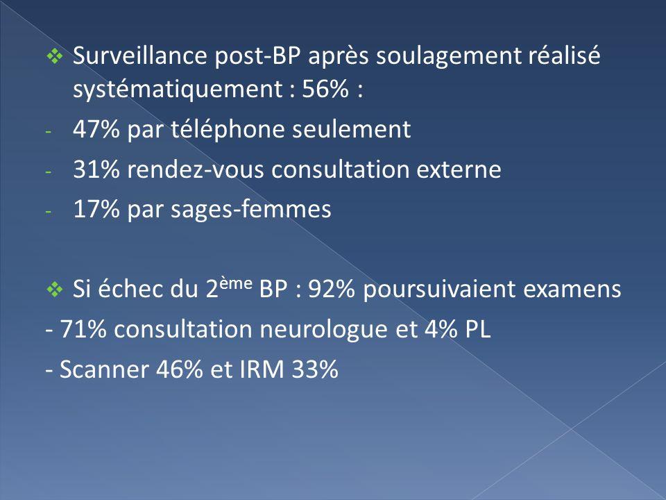 Surveillance post-BP après soulagement réalisé systématiquement : 56% :