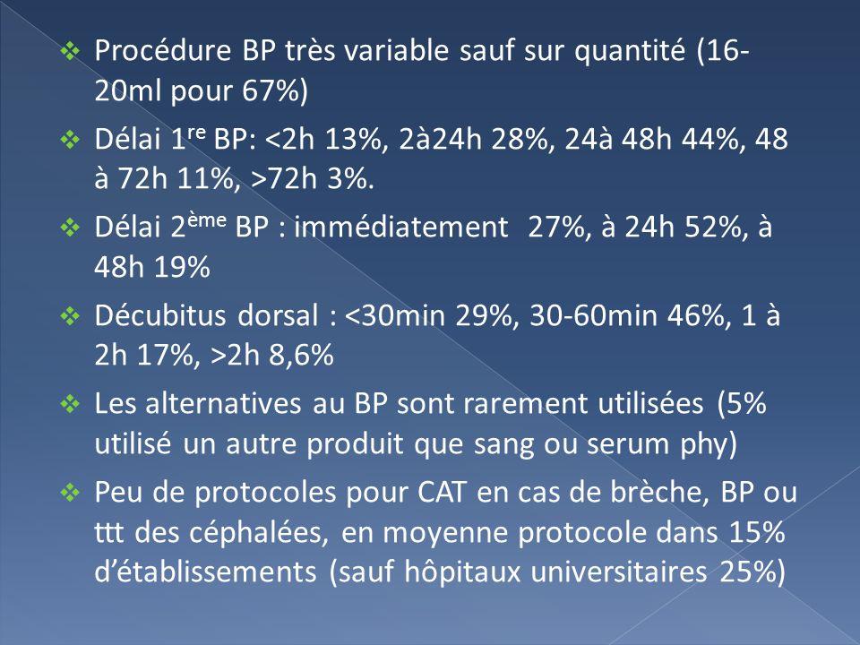 Procédure BP très variable sauf sur quantité (16-20ml pour 67%)
