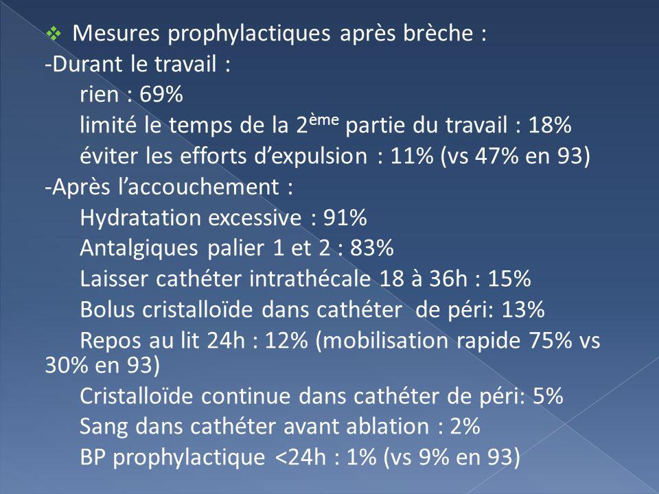 Mesures prophylactiques après brèche :