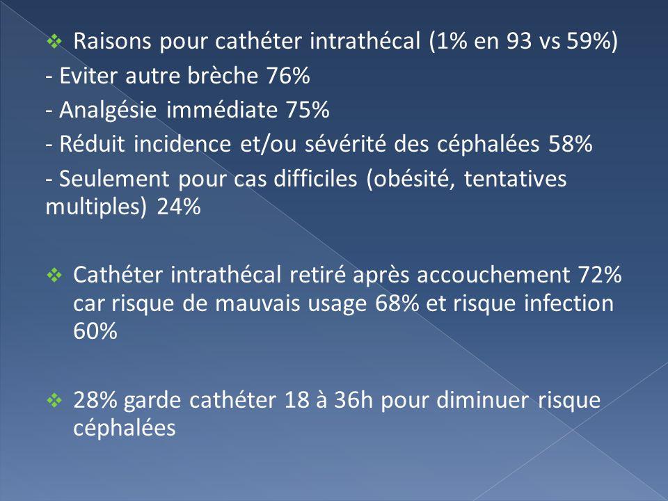 Raisons pour cathéter intrathécal (1% en 93 vs 59%)