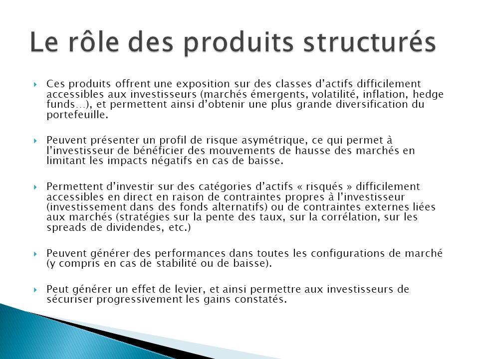 Le rôle des produits structurés