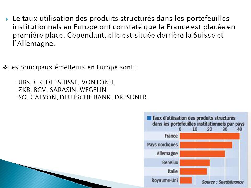 Le taux utilisation des produits structurés dans les portefeuilles institutionnels en Europe ont constaté que la France est placée en première place. Cependant, elle est située derrière la Suisse et l'Allemagne.