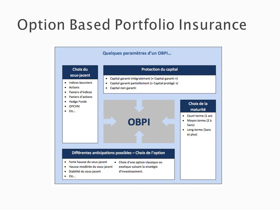 Option Based Portfolio Insurance