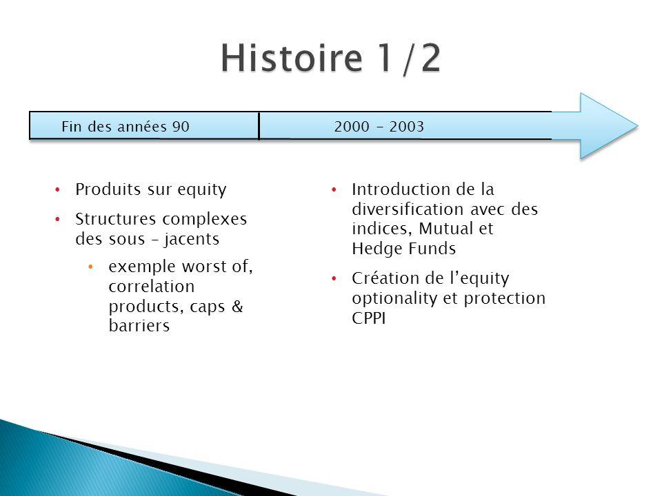 Histoire 1/2 Produits sur equity