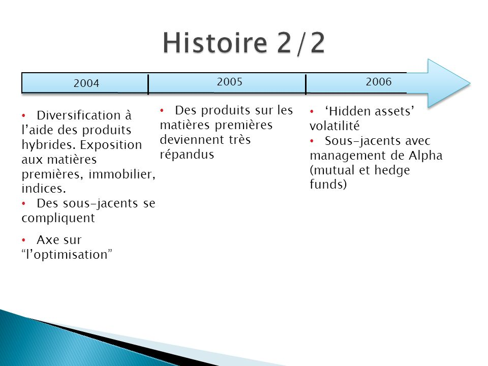 Histoire 2/2 2004. 2005. 2006. Des produits sur les matières premières deviennent très répandus.