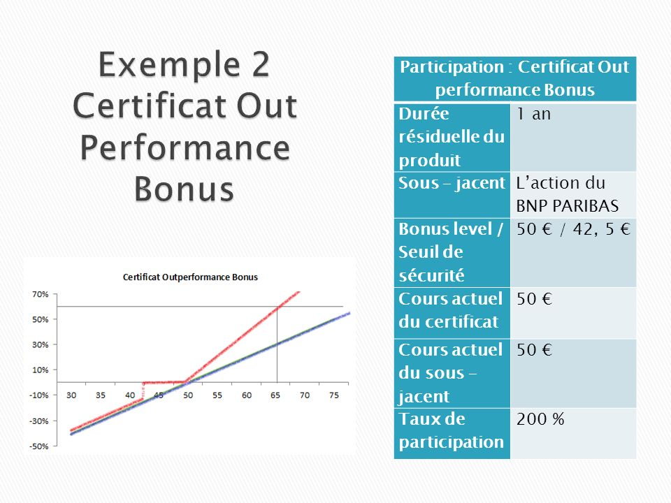 Exemple 2 Certificat Out Performance Bonus