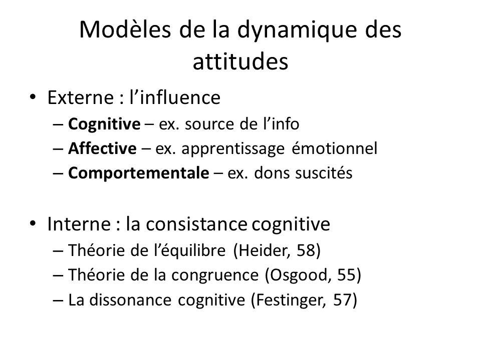 Modèles de la dynamique des attitudes