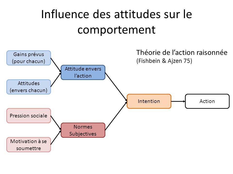 Influence des attitudes sur le comportement
