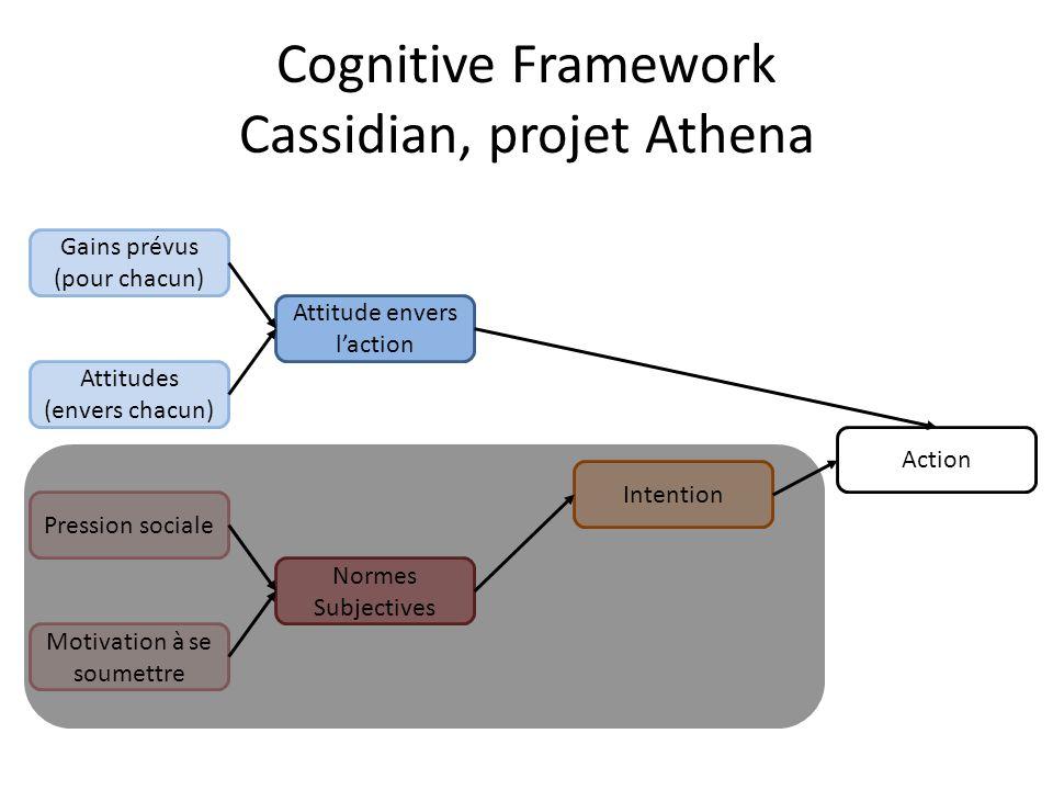 Cognitive Framework Cassidian, projet Athena