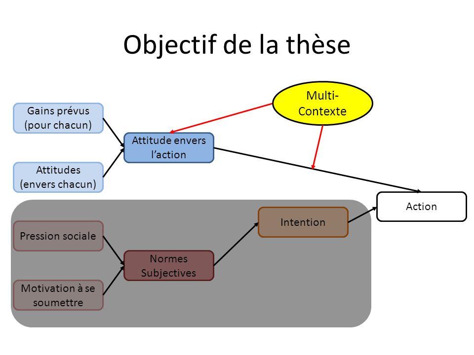 Objectif de la thèse Multi-Contexte Gains prévus (pour chacun)