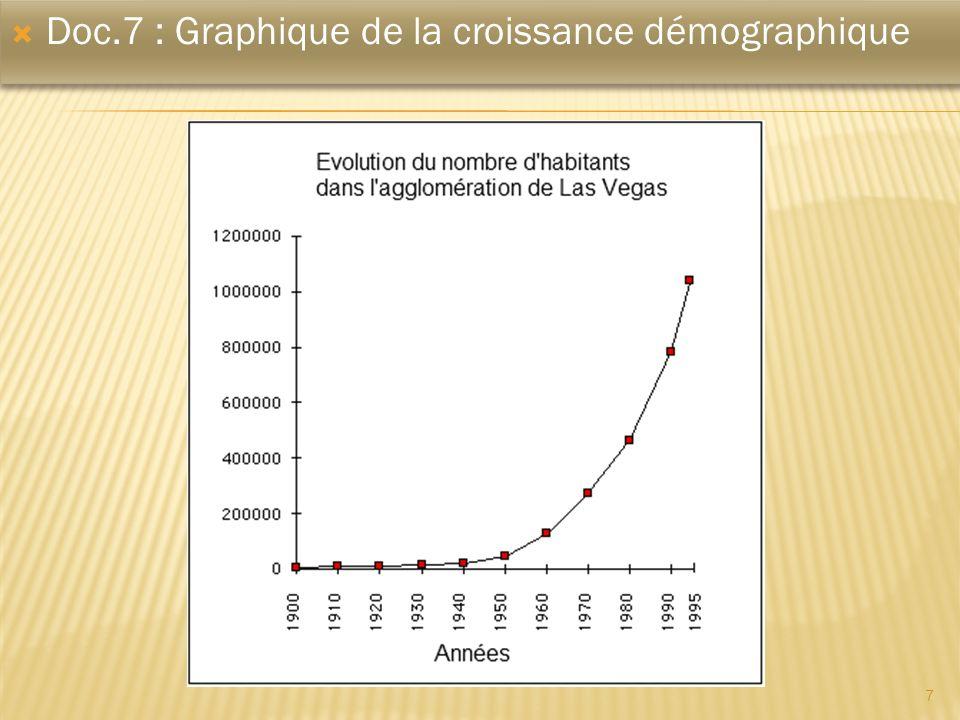 Doc.7 : Graphique de la croissance démographique