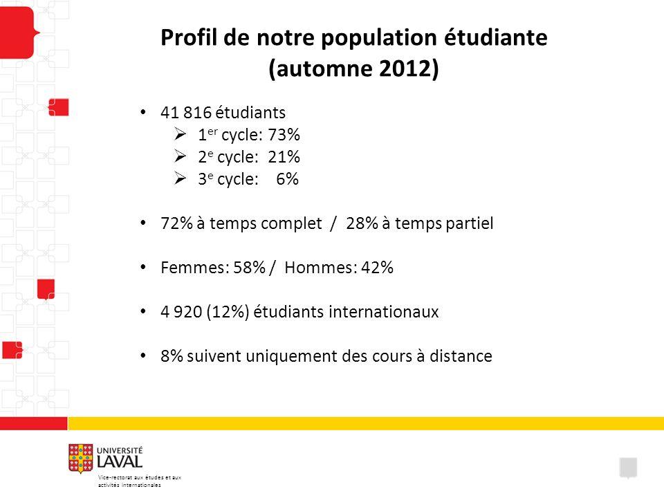 Profil de notre population étudiante (automne 2012)