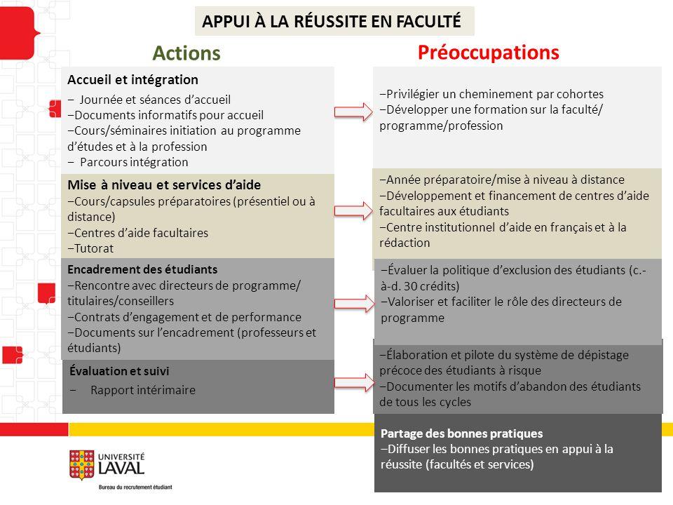 Actions Préoccupations APPUI À LA RÉUSSITE EN FACULTÉ