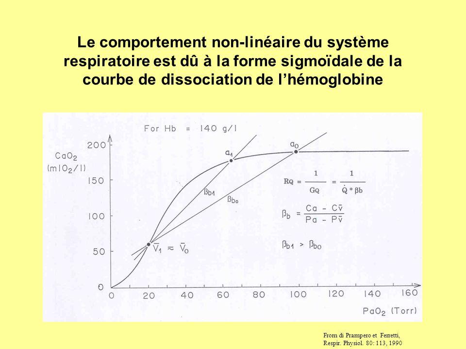Le comportement non-linéaire du système respiratoire est dû à la forme sigmoïdale de la courbe de dissociation de l'hémoglobine