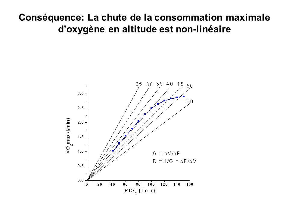 Conséquence: La chute de la consommation maximale d'oxygène en altitude est non-linéaire