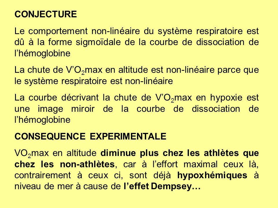 CONJECTURE Le comportement non-linéaire du système respiratoire est dû à la forme sigmoïdale de la courbe de dissociation de l'hémoglobine.
