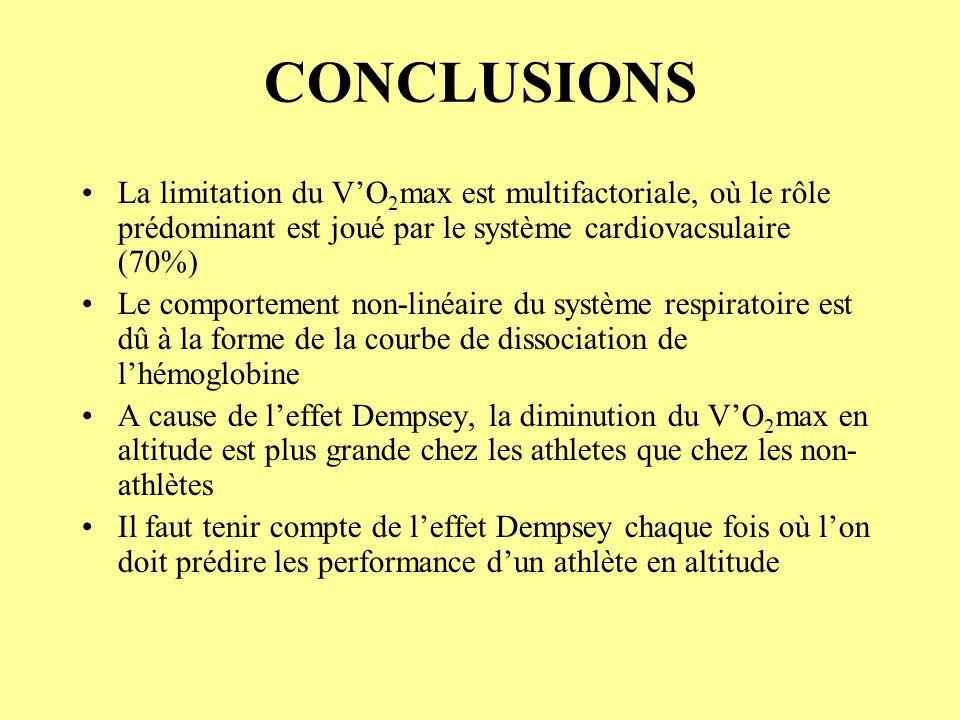 CONCLUSIONS La limitation du V'O2max est multifactoriale, où le rôle prédominant est joué par le système cardiovacsulaire (70%)