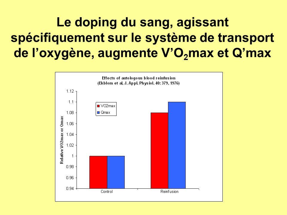 Le doping du sang, agissant spécifiquement sur le système de transport de l'oxygène, augmente V'O2max et Q'max
