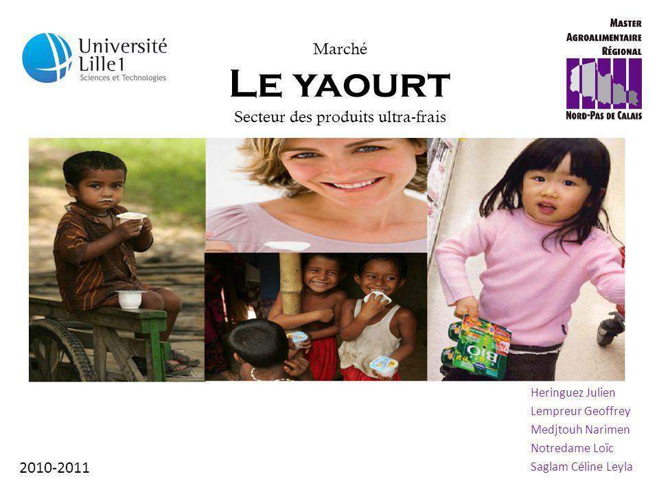 Marché Le yaourt Secteur des produits ultra-frais