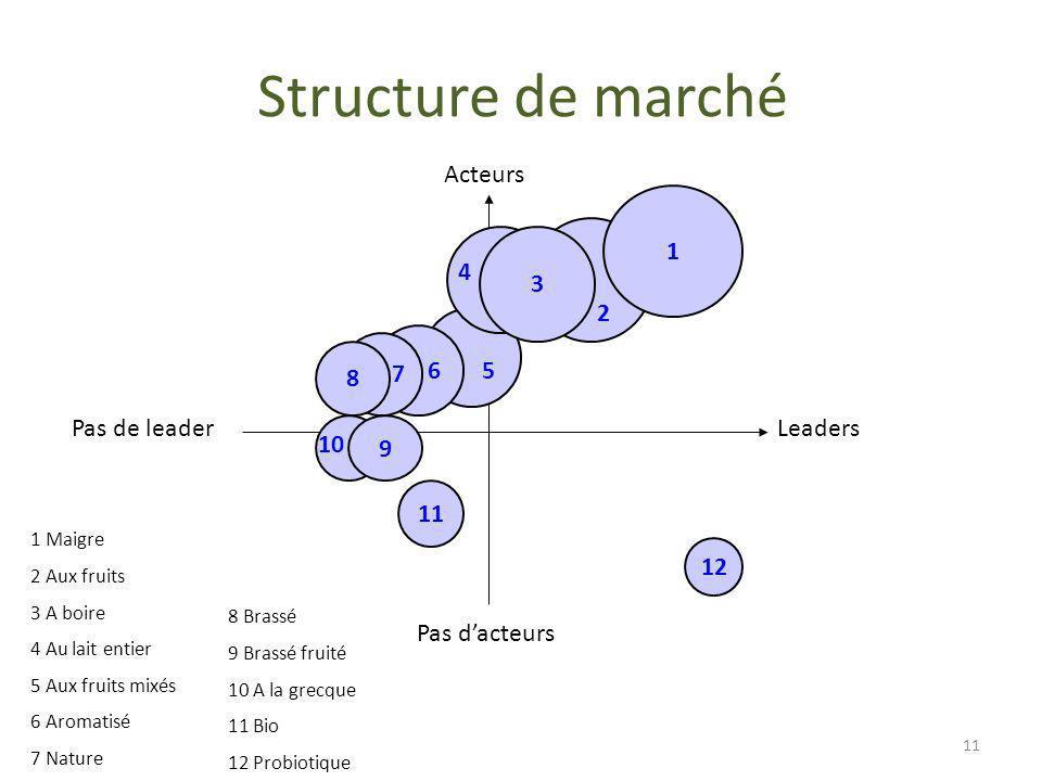 Structure de marché Acteurs 1 3 4 2 6 7 8 5 Pas de leader Leaders 9 10