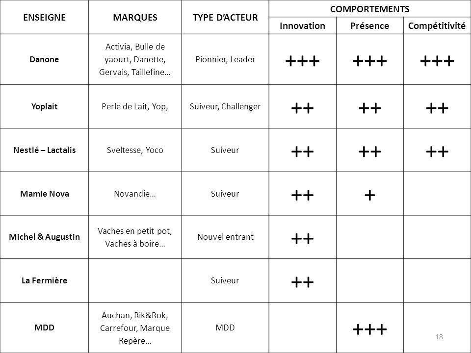 +++ ++ + ENSEIGNE MARQUES TYPE D'ACTEUR COMPORTEMENTS Innovation