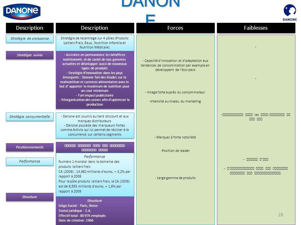 DANONE Description Description Forces Faiblesses