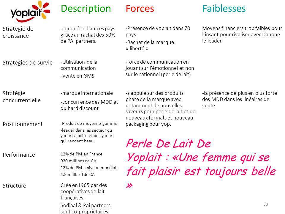 Description Forces Faiblesses