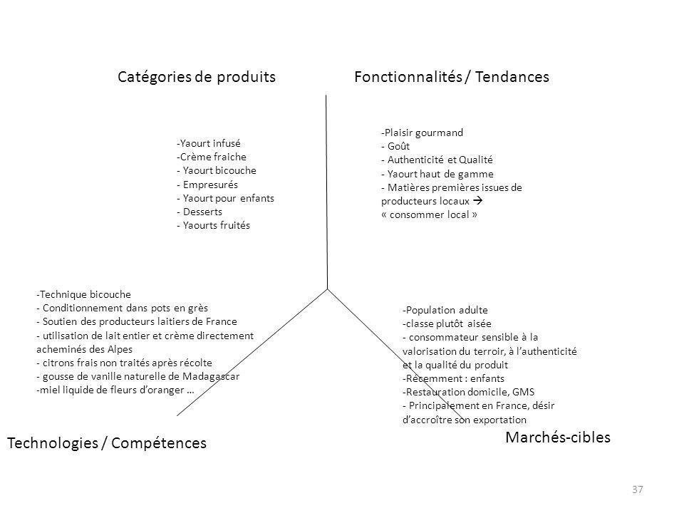 Catégories de produits Fonctionnalités / Tendances