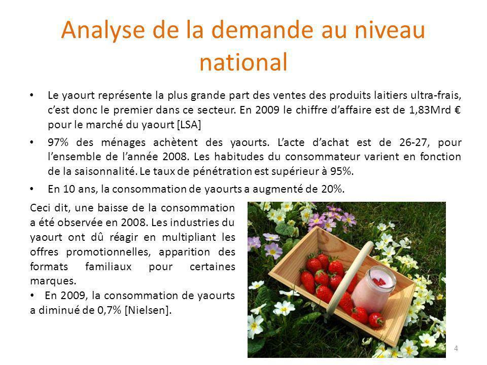 Analyse de la demande au niveau national