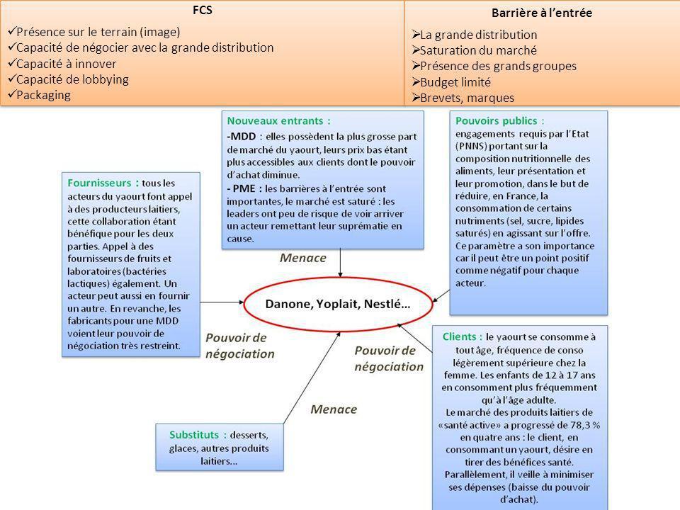 FCS Présence sur le terrain (image) Capacité de négocier avec la grande distribution. Capacité à innover.