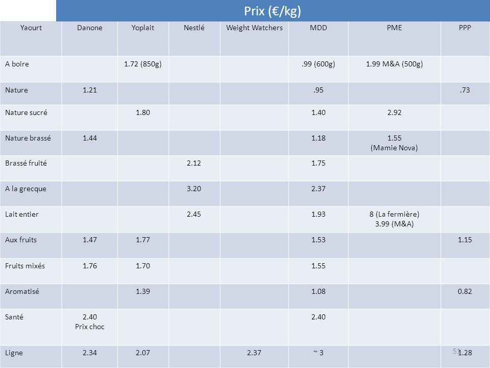 Prix (€/kg) Yaourt Danone Yoplait Nestlé Weight Watchers MDD PME PPP
