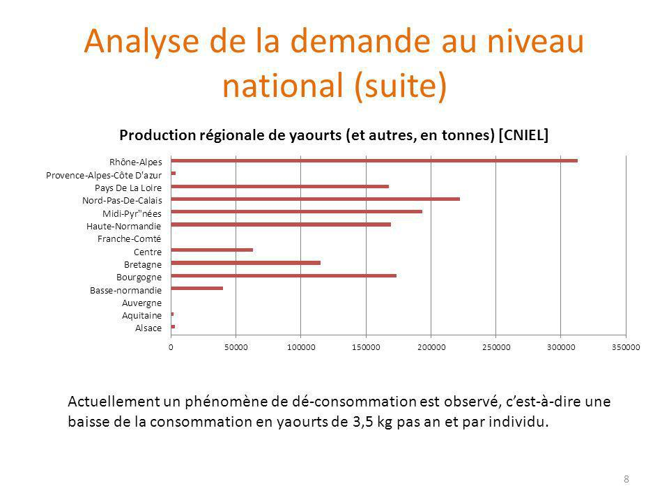 Analyse de la demande au niveau national (suite)
