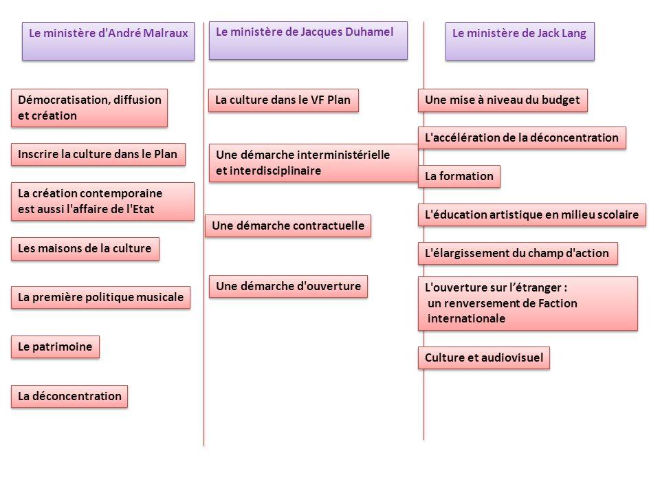 Le ministère d André Malraux