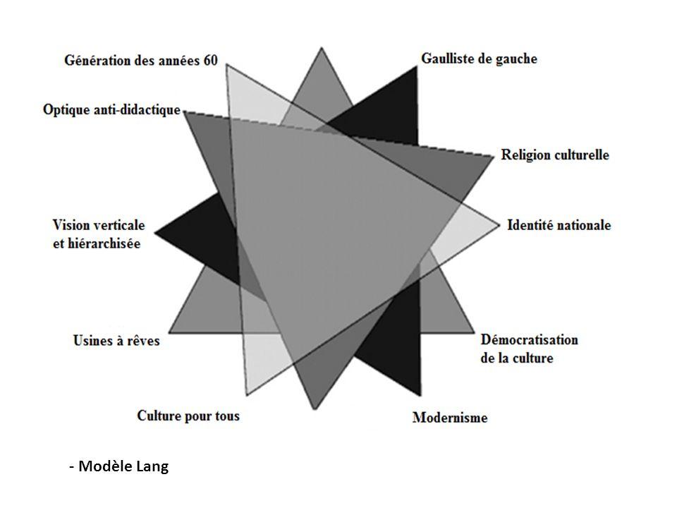 - Modèle Lang
