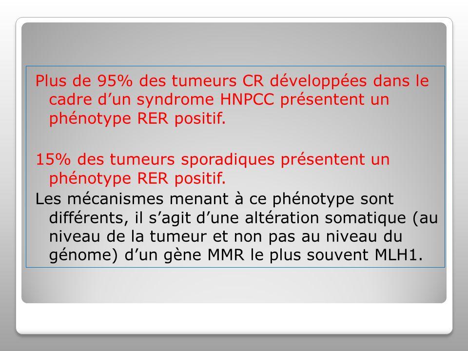 Plus de 95% des tumeurs CR développées dans le cadre d'un syndrome HNPCC présentent un phénotype RER positif.