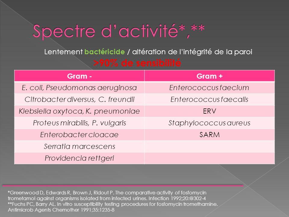 Spectre d'activité*,**