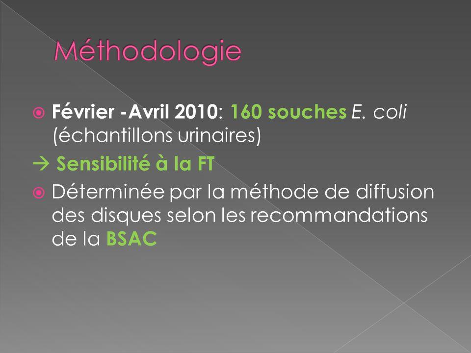 Méthodologie Février -Avril 2010: 160 souches E. coli (échantillons urinaires)  Sensibilité à la FT.
