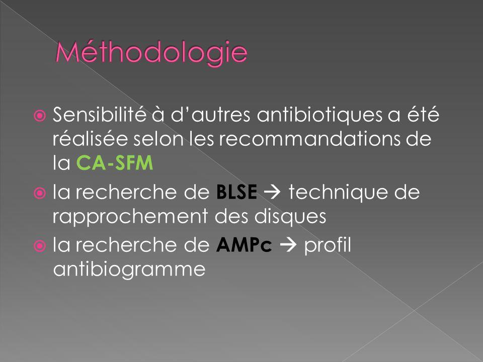 Méthodologie Sensibilité à d'autres antibiotiques a été réalisée selon les recommandations de la CA-SFM.