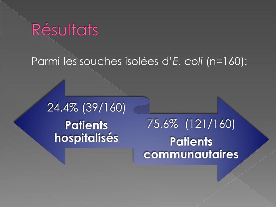 Patients hospitalisés Patients communautaires