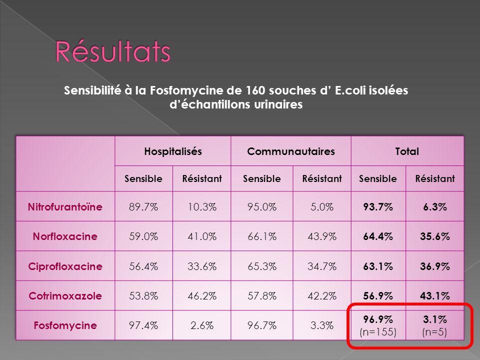 Résultats Sensibilité à la Fosfomycine de 160 souches d' E.coli isolées d'échantillons urinaires. Hospitalisés.
