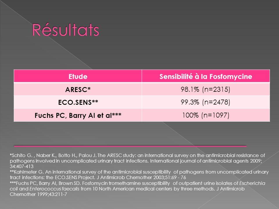 Sensibilité à la Fosfomycine Fuchs PC, Barry AI et al***