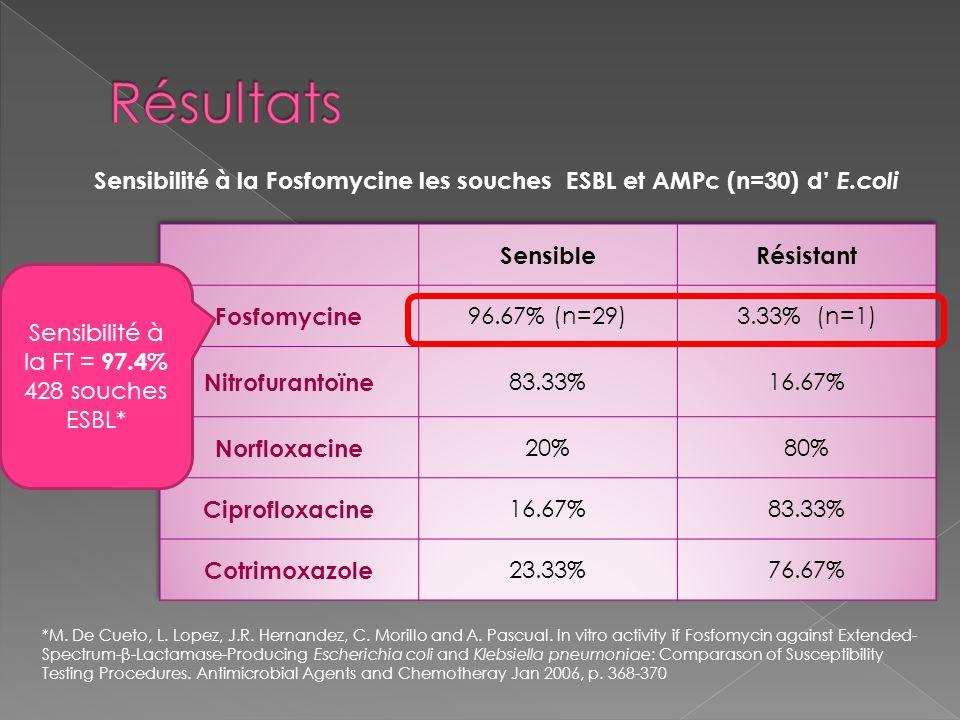 Sensibilité à la Fosfomycine les souches ESBL et AMPc (n=30) d' E.coli