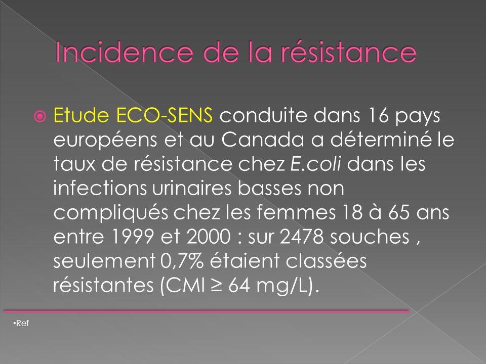Incidence de la résistance