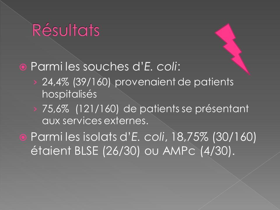 Résultats Parmi les souches d'E. coli: