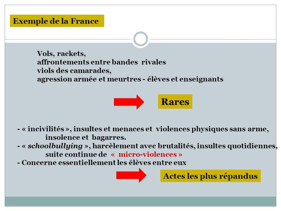 Rares Exemple de la France Actes les plus répandus Vols, rackets,