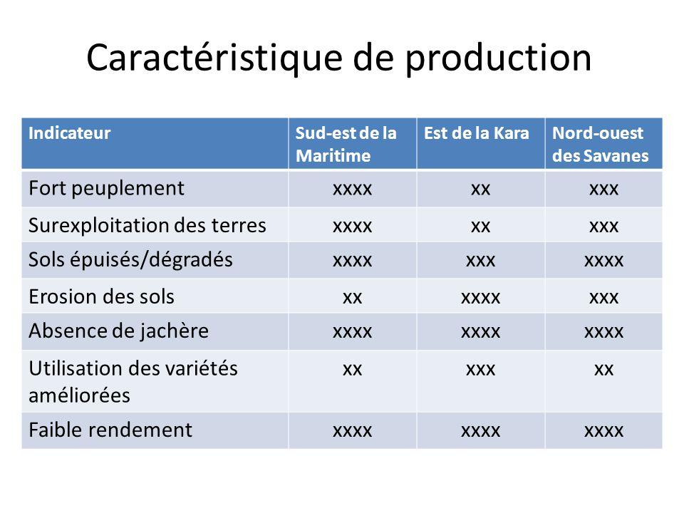 Caractéristique de production