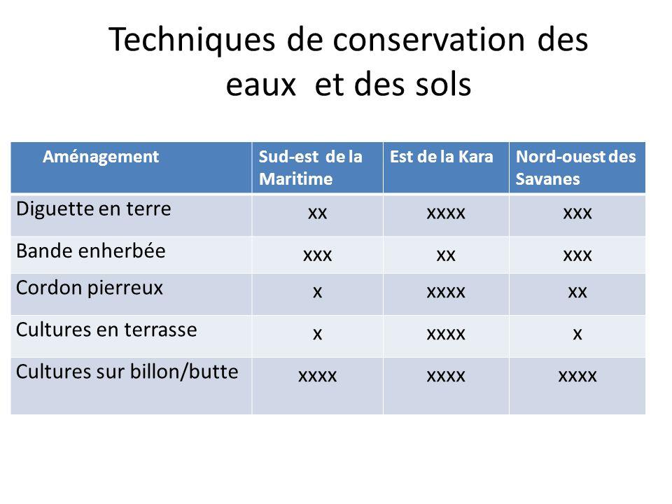 Techniques de conservation des eaux et des sols