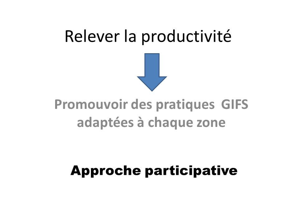 Relever la productivité