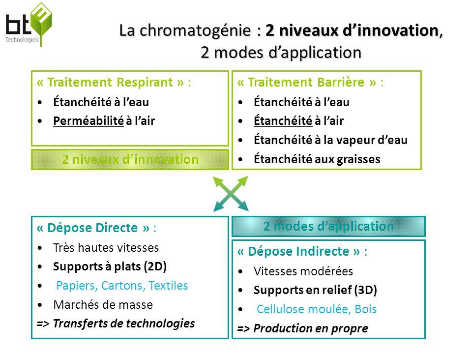 La chromatogénie : 2 niveaux d'innovation, 2 modes d'application